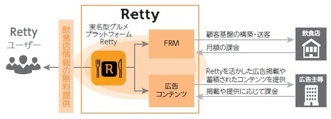 Retty(7356)IPOサービス内容