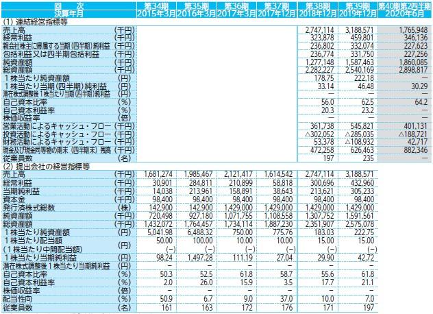 日通システム(4013)IPO経営指標