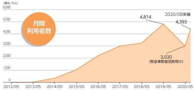 Retty(7356)IPO月間利用者数