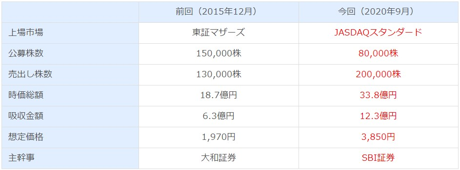 グラフィコ(4930)IPO相違点