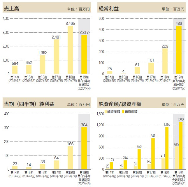 アースインフィニティ(7692)IPO売上高及び経常利益