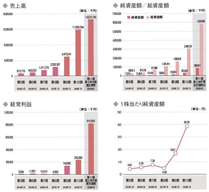 プレミアアンチエイジング(4934)IPO売上高及び経常利益