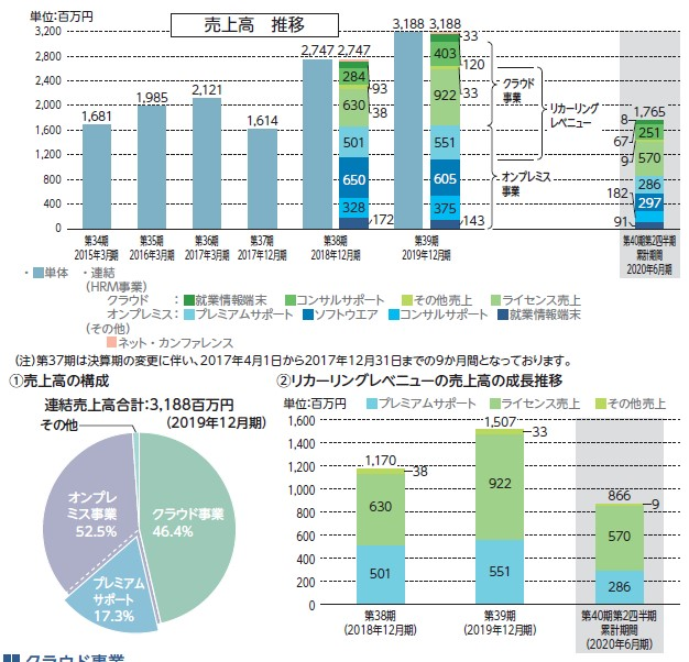 日通システム(4013)IPO事業概要