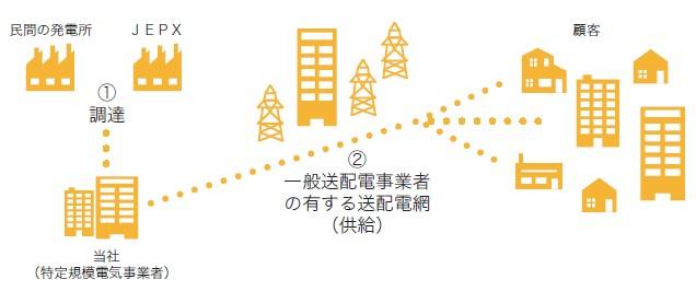 アースインフィニティ(7692)IPO小売電気