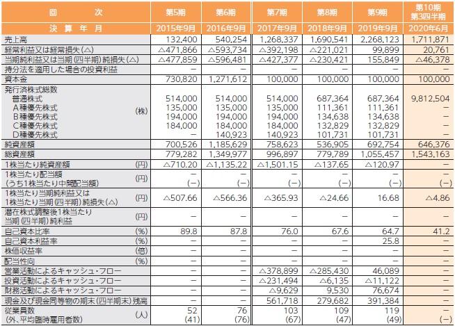 Retty(7356)IPO経営指標