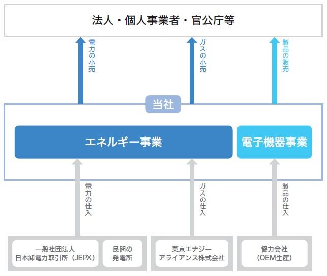 アースインフィニティ(7692)IPO事業系統図