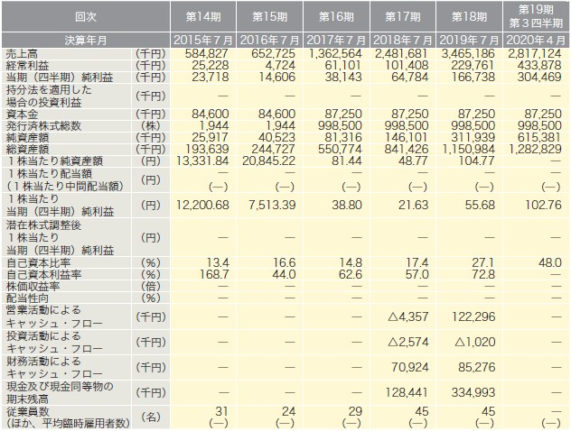 アースインフィニティ(7692)IPO経営指標