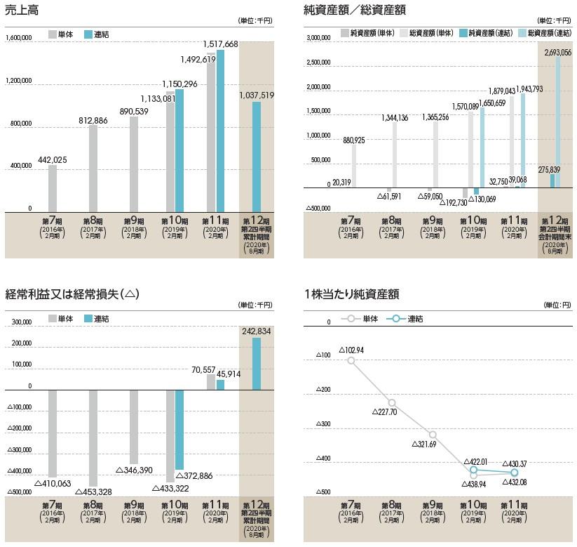 クリーマ(4017)IPO売上高及び経常損益