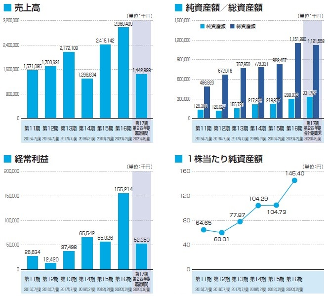 ジオコード(7357)IPO売上高及び経常利益