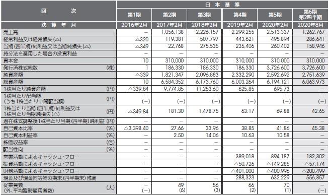 バリオセキュア(4494)IPO経営指標2
