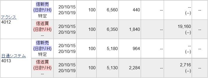 IPOセカダンリ2社空売り2020.10.15
