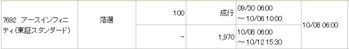 アースインフィニティ(7692)IPO落選みずほ証券