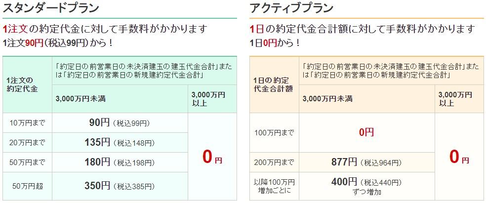 SBI証券手数料プラン信用2020.10.13