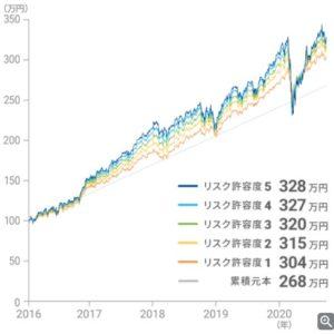 ウェルスナビ円建てパフォーマンス2020.9