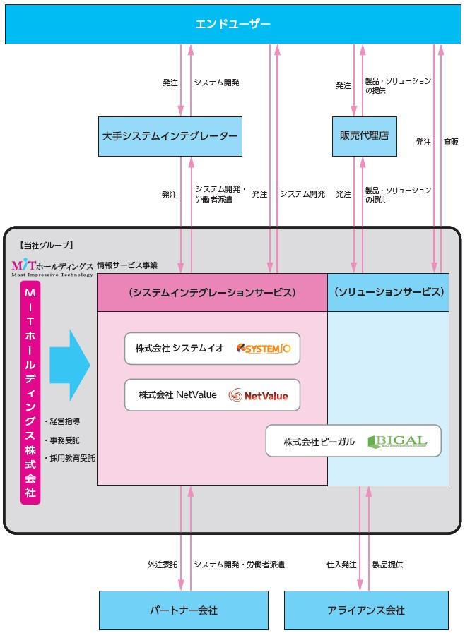 MITホールディングス(4016)IPO事業系統図