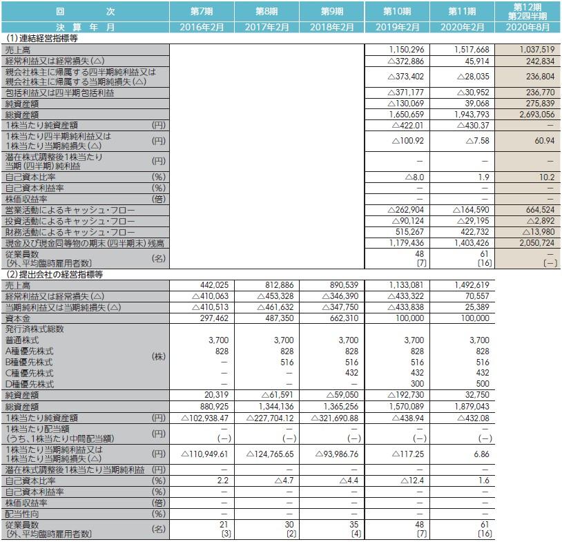 クリーマ(4017)IPO経営指標