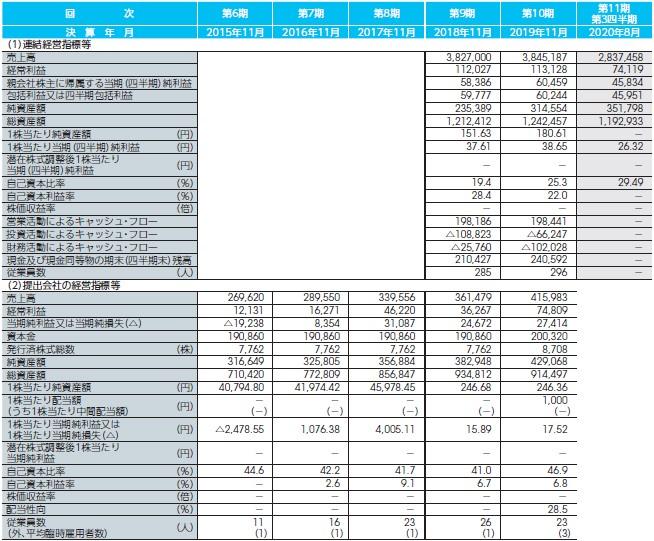 MITホールディングス(4016)IPO経営指標