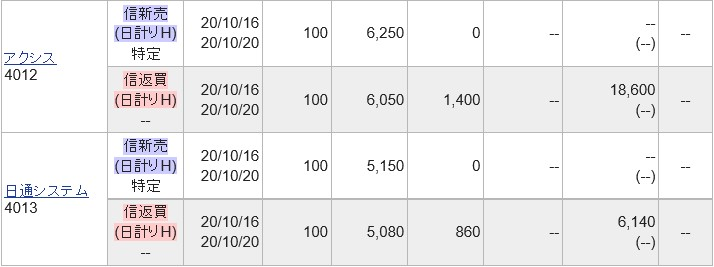 IPOセカンダリ2社空売り2020.10.16