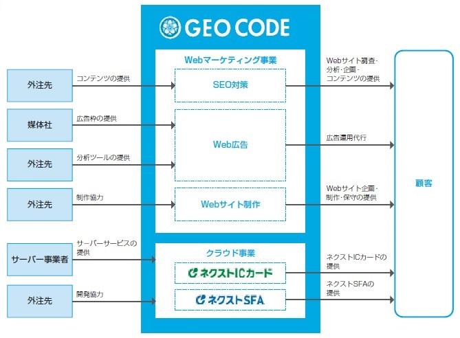 ジオコード(7357)IPO事業系統図