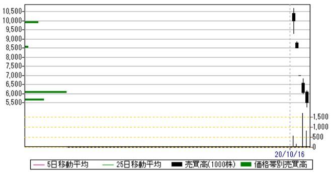 アースインフィニティ(7692)IPO日足・売買高チャート2020.10.23