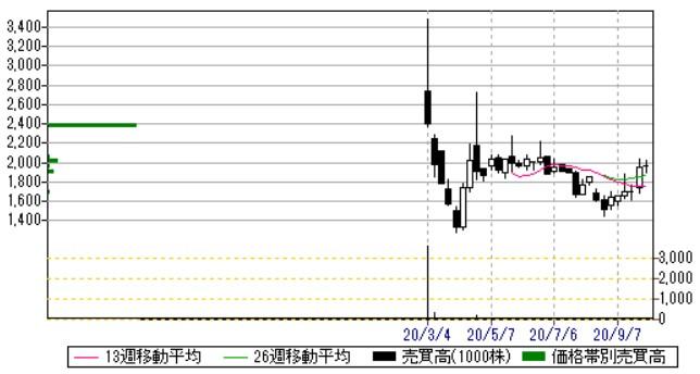 Kids Smile Holdings(7084)週足・売買高チャート2020.10.8