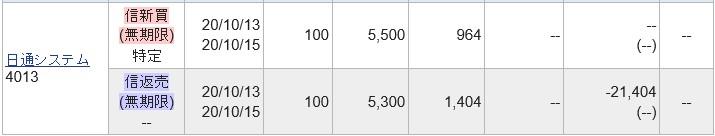 日通システム(4013)IPOセカンダリ2020.10.13
