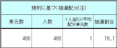 GMOフィナンシャルゲート(4051)IPO大和証券配分