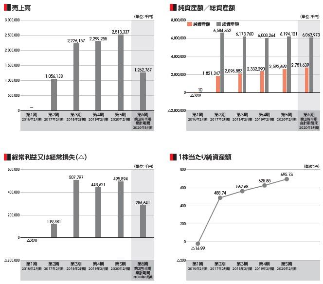 バリオセキュア(4494)IPO売上高及び経常損益2