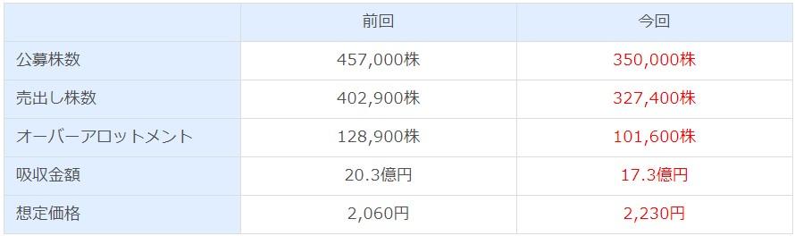 さくらさくプラス(7097)IPO変更点