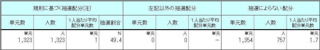 Branding Engineer(7352)IPOSBI証券配分