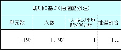 日本情報クリエイト(4054)IPO野村證券配分