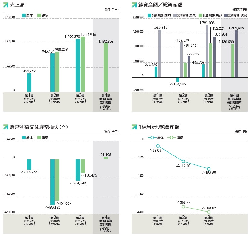Kaizen Platform(4170)IPO売上高及び経常損益