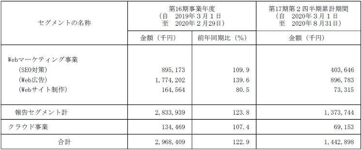 ジオコード(7357)IPO販売実績