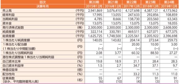 リベルタ(4935)IPO経営指標