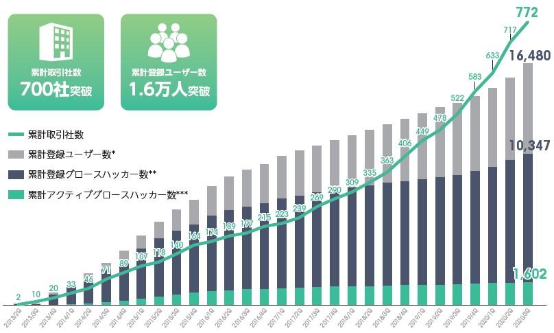 Kaizen Platform(4170)IPOユーザー数