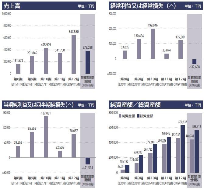 オンデック(7360)IPO売上高及び経常損益