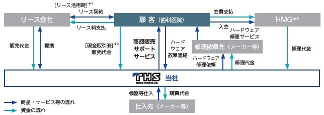 東和ハイシステム(4172)IPO事業概要