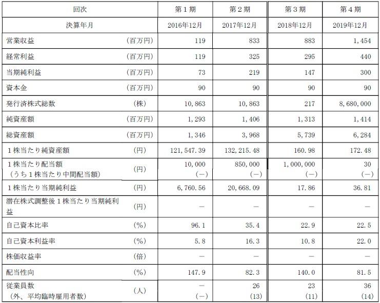ポピンズホールディングス(7358)IPO経営指標