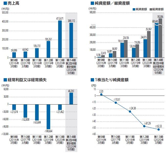 ココペリ(4167)IPO売上高及び経常損益