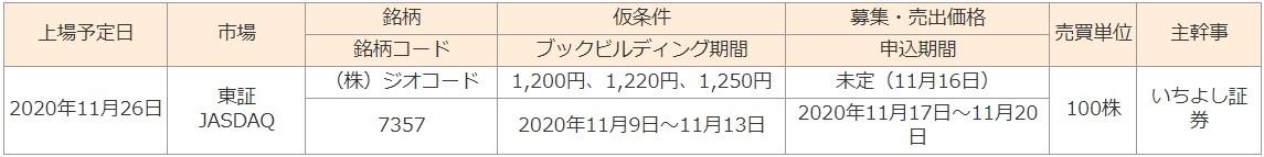 ジオコード(7357)IPOむさし証券