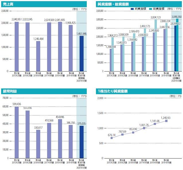 東和ハイシステム(4172)IPO売上高及び経常利益