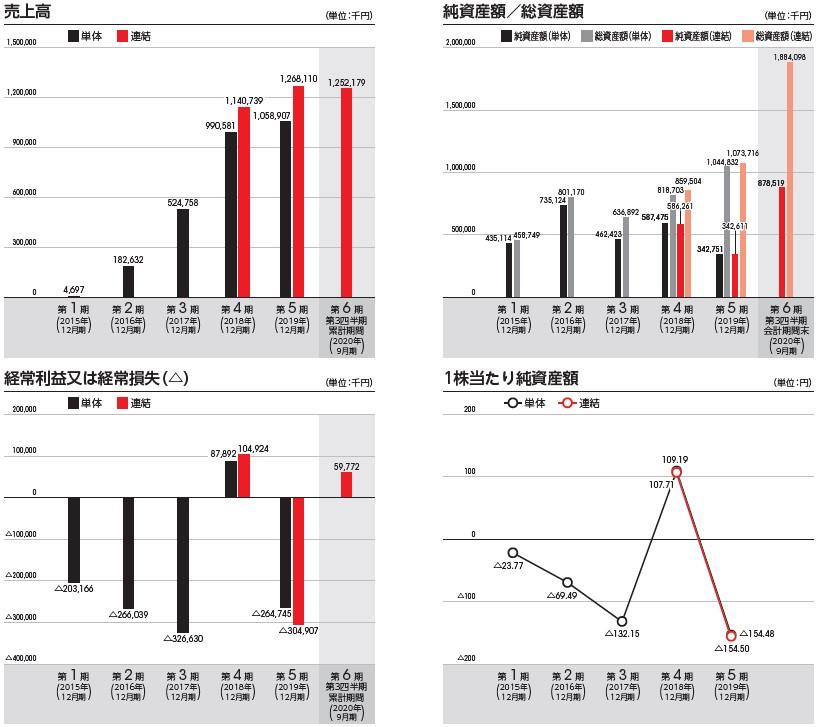 ENECHANGE(4169)IPO売上高及び経常損益