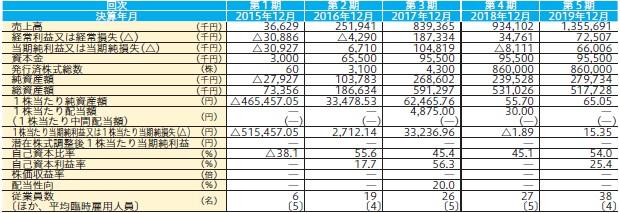 東京通信(7359)IPO経営指標