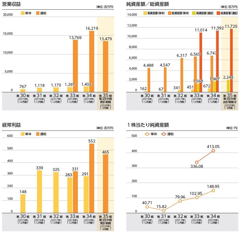 ビーイングホールディングス(9145)IPO営業収益及び経常利益