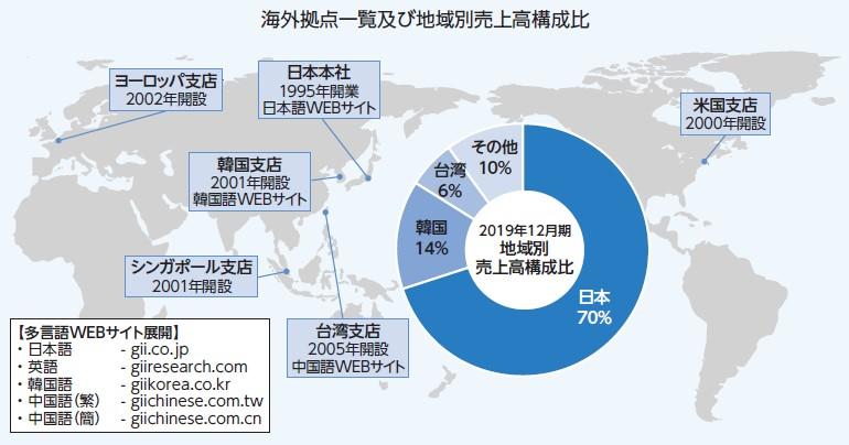 グローバルインフォメーション(4171)IPO海外拠点
