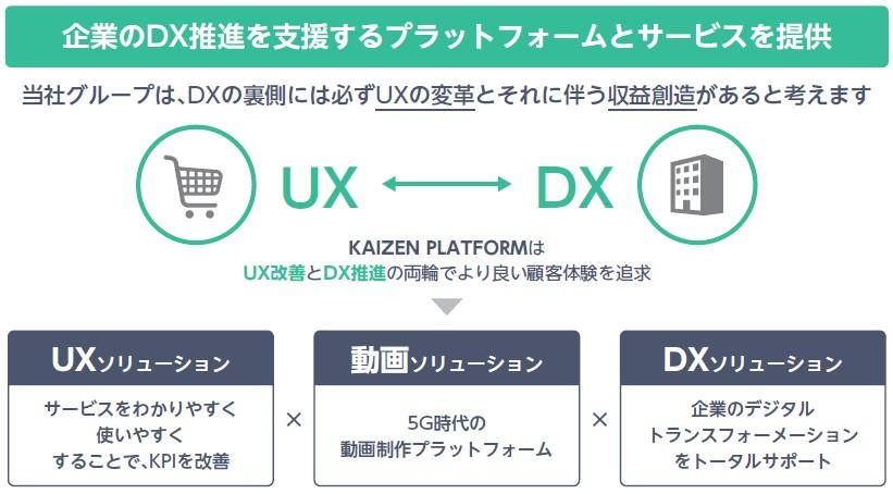 Kaizen Platform(4170)IPO事業イメージ