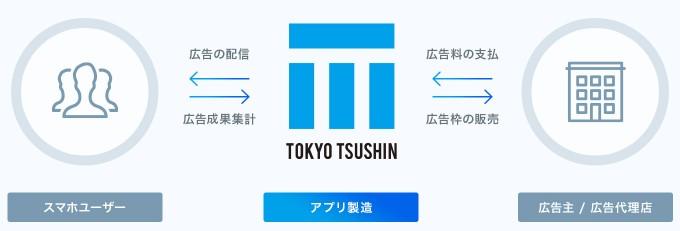 東京通信(7359)IPOアプリ事業1