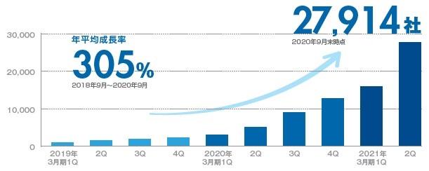 ココペリ(4167)IPO会員企業数