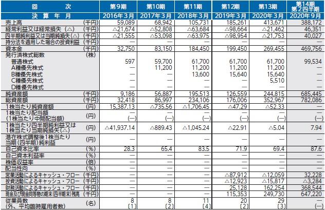 ココペリ(4167)IPO経営指標