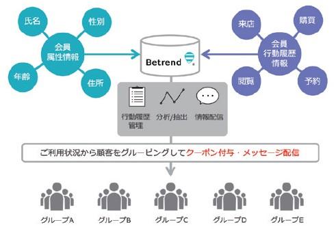 ビートレンド(4020)IPOスマートCRM